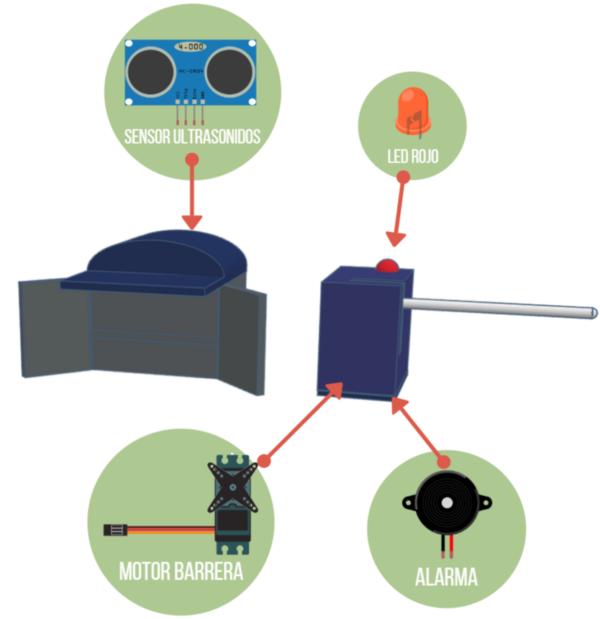 componentes electrónicos paso a nivel
